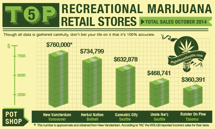 top 5 recreational retail marijuana stores in Washington State based on total sales for October 2014