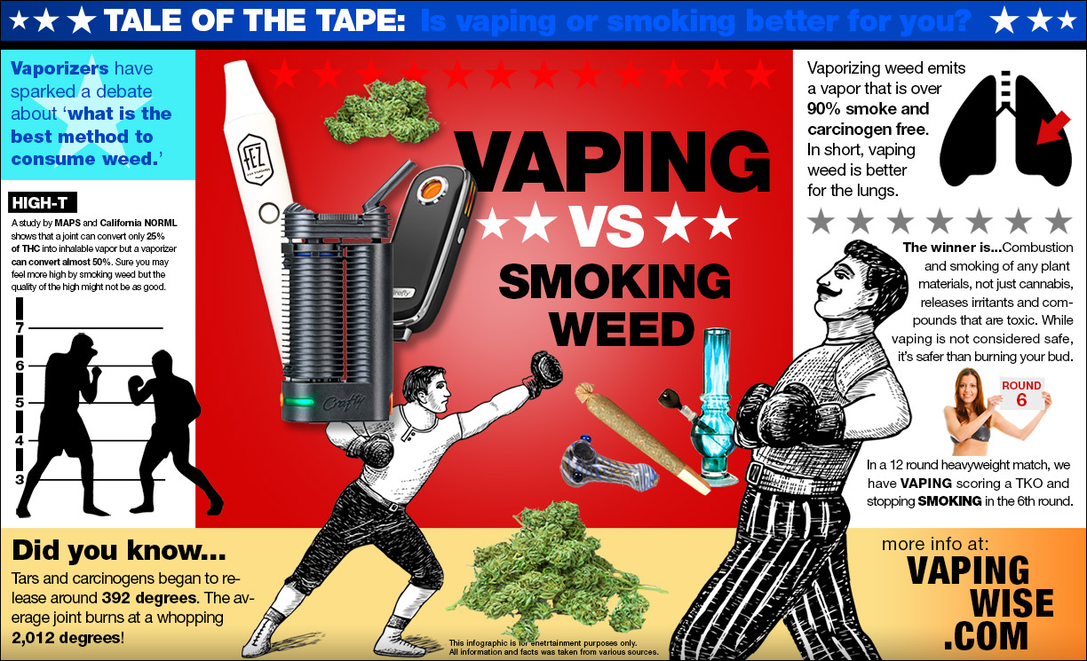 vaping vs smoking marijuana